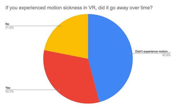 Percentage of people who overcame VR motion sickness