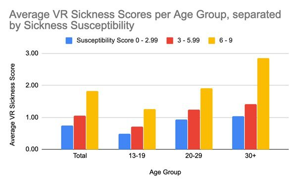 VR motion sickness statistics by age part 2