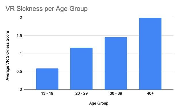 VR motion sickness statistics by age