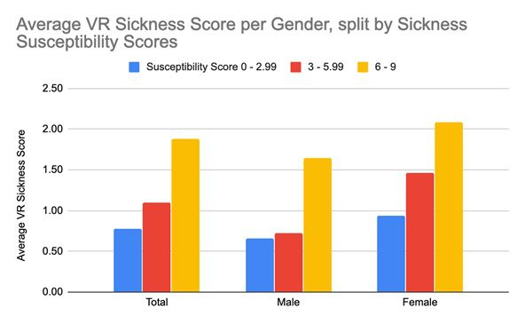VR motion sickness statistics by gender part 2