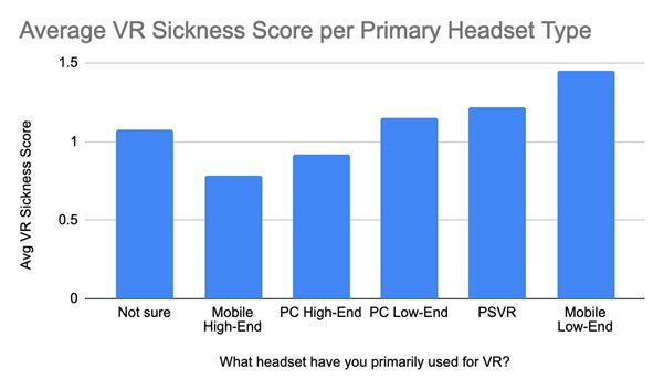 VR motion sickness statistics by headset type