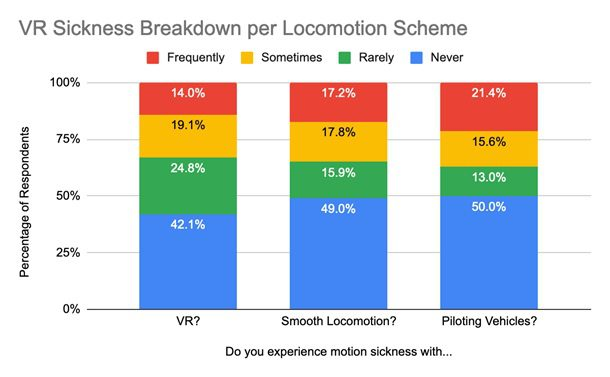VR motion sickness statistics by locomotion scheme