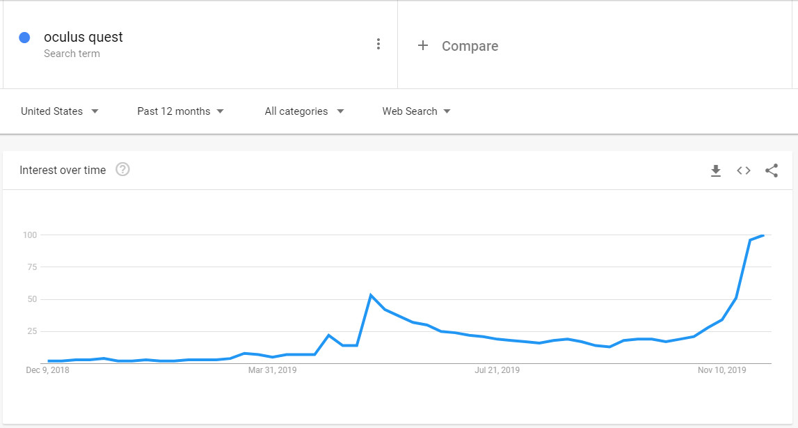 Oculus Quest Google Trends