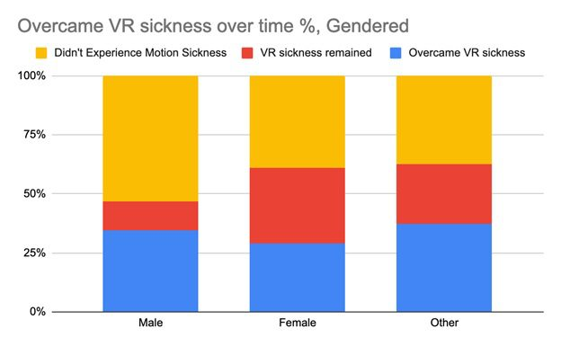 Overcoming VR sickness statistics