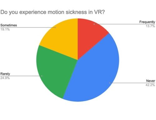 VR Motion Sickness Statistics | Age, Gender, Experience and More