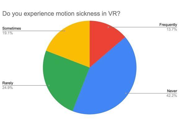 VR Motion Sickness Statistics Graph